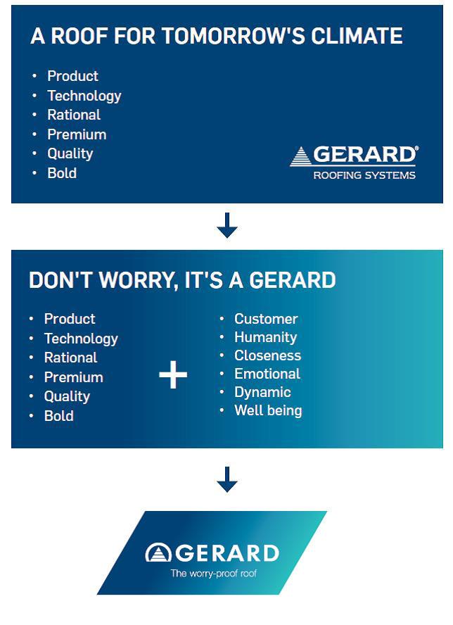 The brand new GERARD logo